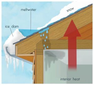 Graphic detailing how ice dams are formed